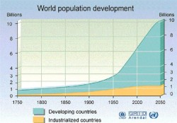 World Population Growth to 2050